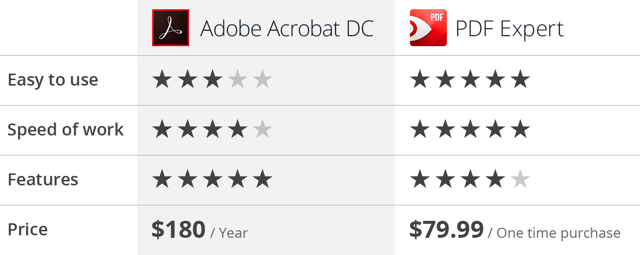 PDF Expert vs Adobe Acrobat: Chart comparing features and prices